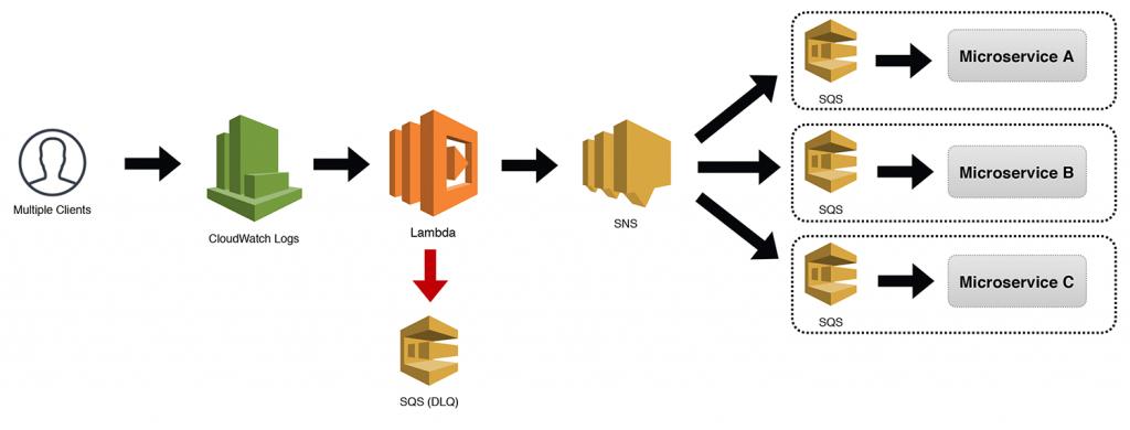Microservices VS Serverless Design Comparison